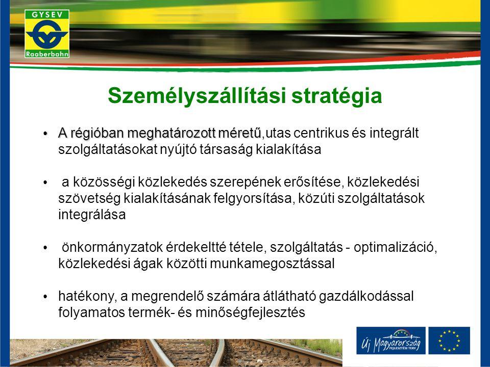 Személyszállítási stratégia A régióban meghatározott méretű A régióban meghatározott méretű,utas centrikus és integrált szolgáltatásokat nyújtó társaság kialakítása a közösségi közlekedés szerepének erősítése, közlekedési szövetség kialakításának felgyorsítása, közúti szolgáltatások integrálása önkormányzatok érdekeltté tétele, szolgáltatás - optimalizáció, közlekedési ágak közötti munkamegosztással hatékony, a megrendelő számára átlátható gazdálkodással folyamatos termék- és minőségfejlesztés