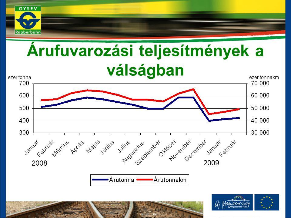 Árufuvarozási teljesítmények a válságban ezer tonnaezer tonnakm 2008 2009