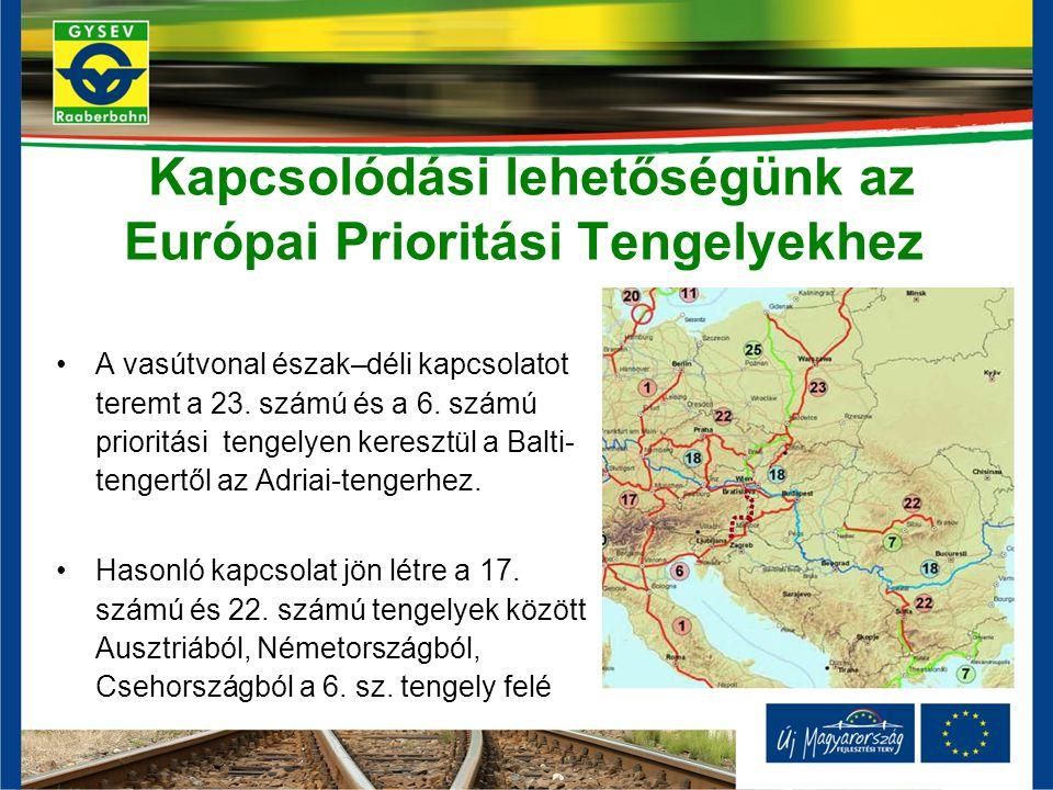 Kapcsolódási lehetőségünk az Európai Prioritási Tengelyekhez A vasútvonal észak–déli kapcsolatot teremt a 23. számú és a 6. számú prioritási tengelyen