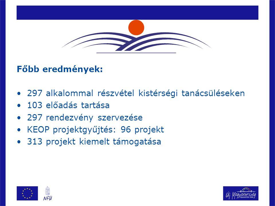 Főbb eredmények: 297 alkalommal részvétel kistérségi tanácsüléseken 103 előadás tartása 297 rendezvény szervezése KEOP projektgyűjtés: 96 projekt 313 projekt kiemelt támogatása