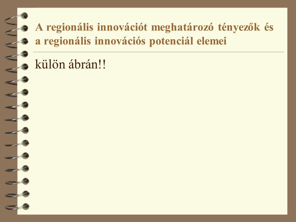 A regionális innovációt meghatározó tényezők és a regionális innovációs potenciál elemei külön ábrán!!