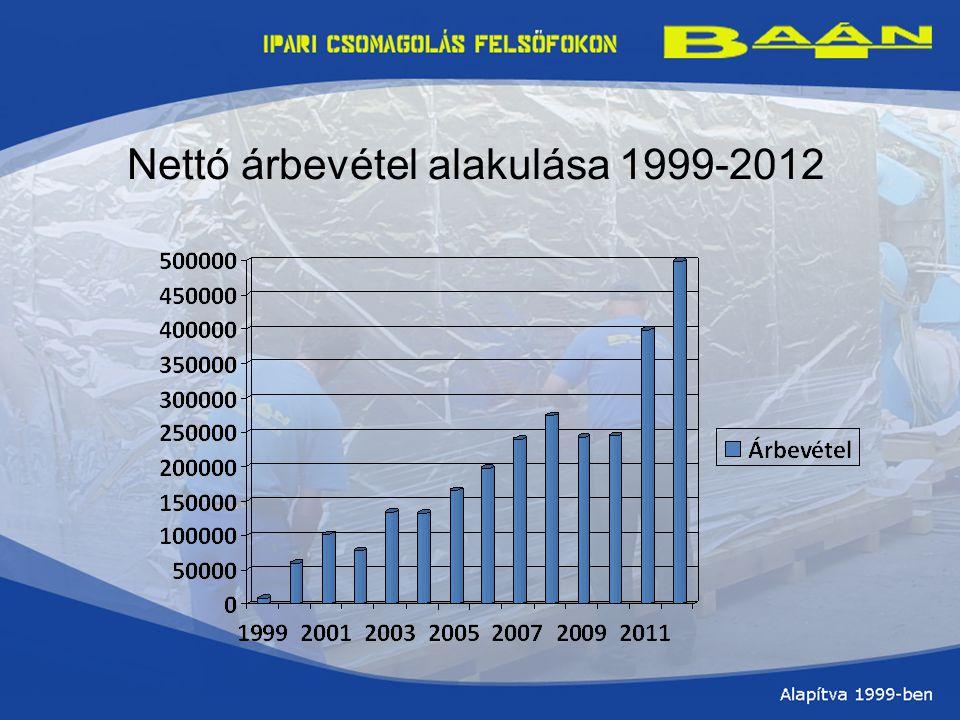 Nettó árbevétel alakulása 1999-2012