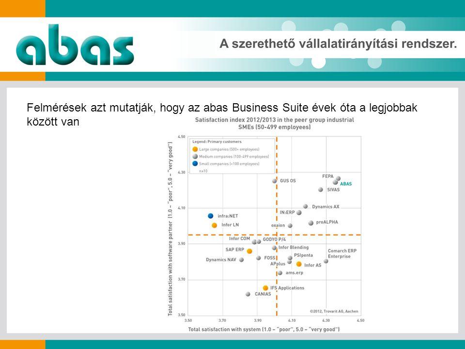 Felmérések azt mutatják, hogy az abas Business Suite évek óta a legjobbak között van