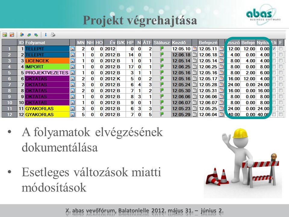 Projekt végrehajtása A folyamatok elvégzésének dokumentálása Esetleges változások miatti módosítások
