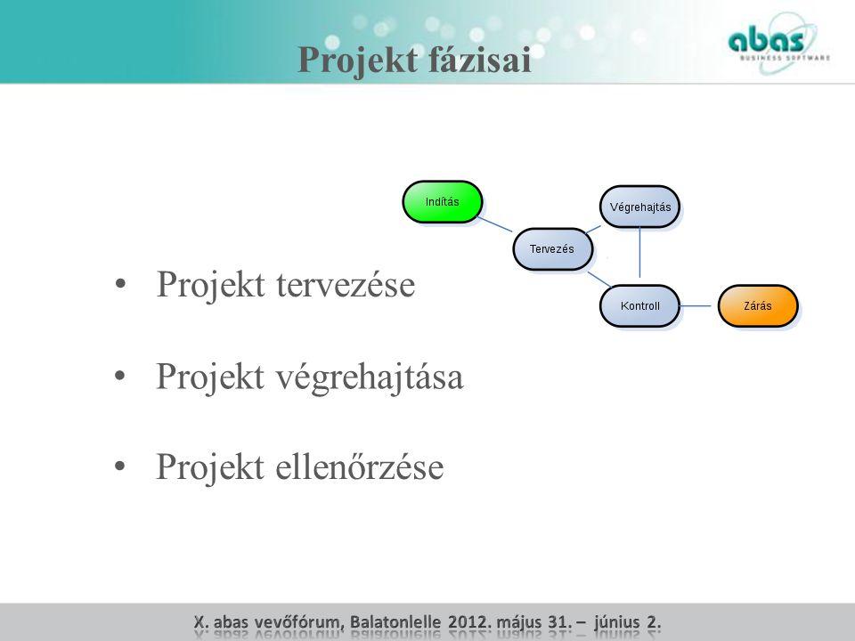 Projekt fázisai Projekt tervezése Projekt végrehajtása Projekt ellenőrzése