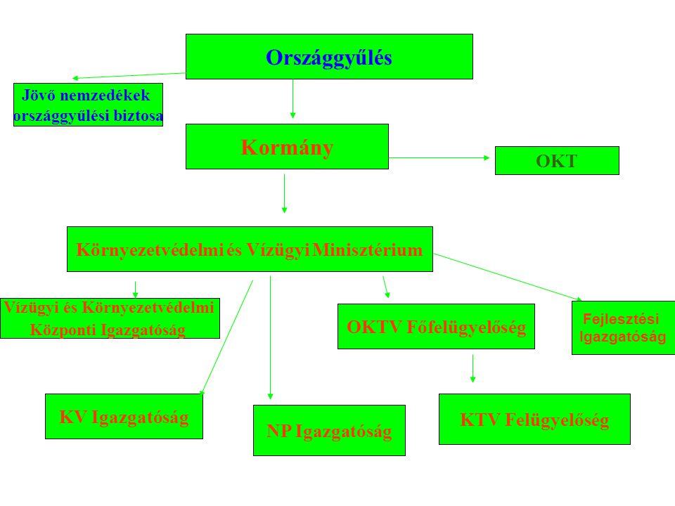 A környezet- illetve természetvédelem közigazgatási szervezetrendszere, történeti fejlődése 1998-2002. Környezetvédelmi Minisztérium, Környezetvédelmi