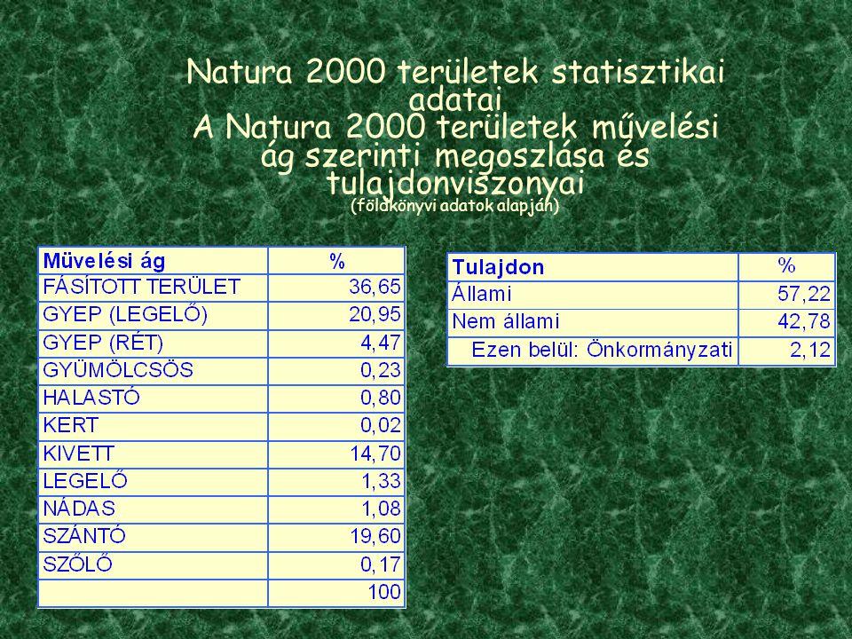 Natura 2000 területek statisztikai adatai A Natura 2000 területek művelési ág szerinti megoszlása és tulajdonviszonyai (földkönyvi adatok alapján)
