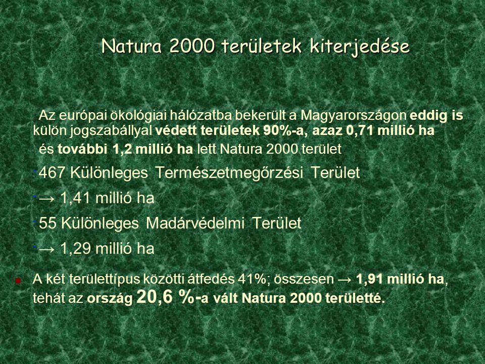 Natura 2000 területek kiterjedése Az európai ökológiai hálózatba bekerült a Magyarországon eddig is külön jogszabállyal védett területek 90%-a, azaz 0,71 millió ha és további 1,2 millió ha lett Natura 2000 terület ‾ 467 Különleges Természetmegőrzési Terület ‾ → 1,41 millió ha ‾ 55 Különleges Madárvédelmi Terület ‾ → 1,29 millió ha A két területtípus közötti átfedés 41%; összesen → 1,91 millió ha, tehát az ország 20,6 %- a vált Natura 2000 területté.