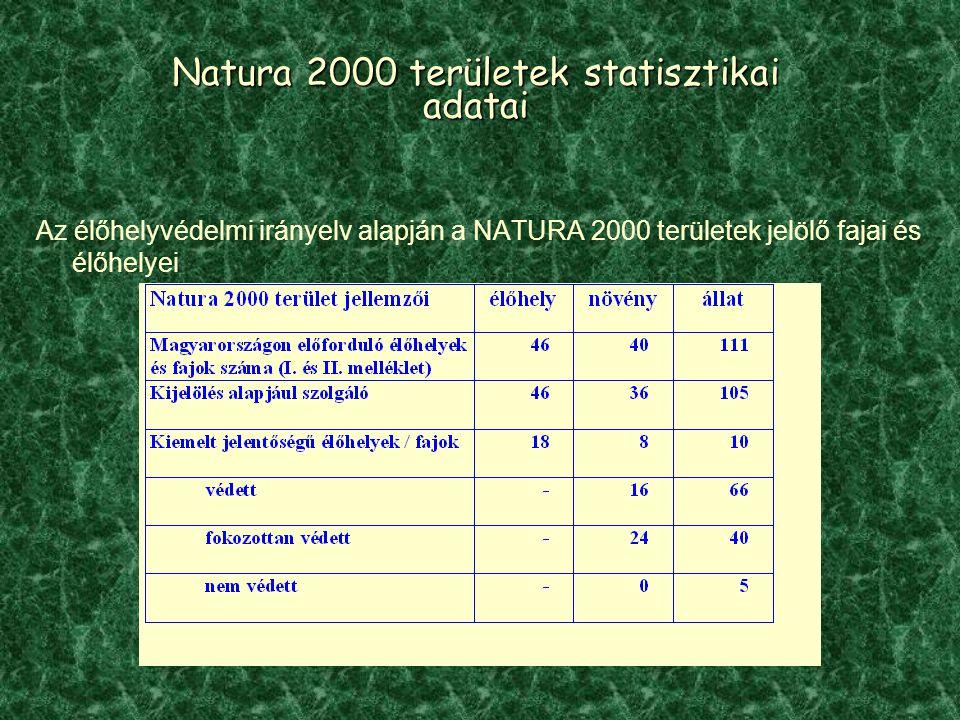 Natura 2000 területek statisztikai adatai Az élőhelyvédelmi irányelv alapján a NATURA 2000 területek jelölő fajai és élőhelyei