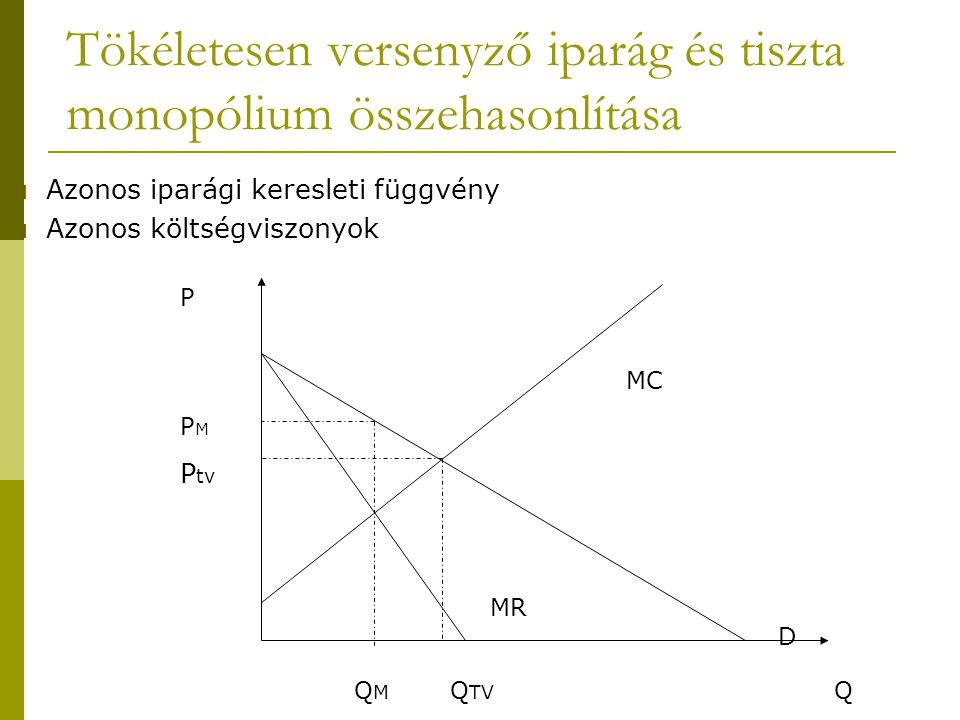 Tökéletesen versenyző iparág és tiszta monopólium összehasonlítása P P M P tv Q M Q TV Q MR D MC