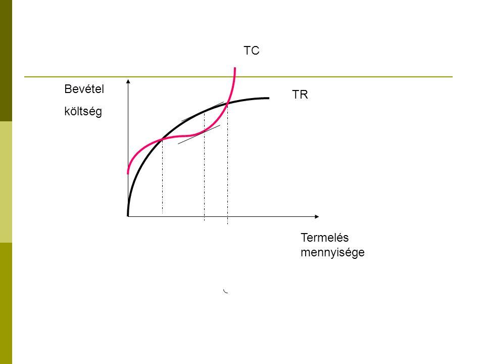 Profitmaximumot biztosító ár-mennyiség kombináció meghatározása