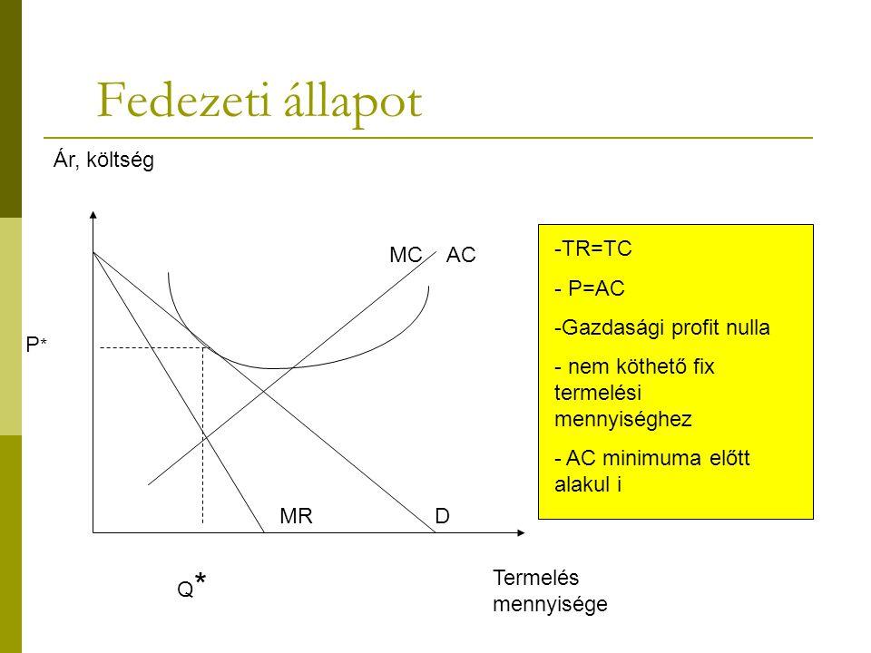 Üzemszüneti állapot -TR=VC - P=AVC - negatív profit = FC - nem köthető fix termelési mennyiséghez - AVC minimuma előtt alakul i Termelés mennyisége Ár, költség MC AVC MR D Q*Q* P*P* AC