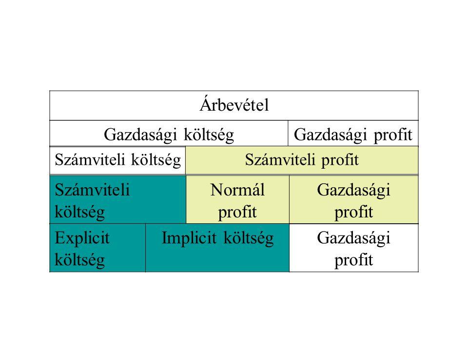 Árbevétel Gazdasági költségGazdasági profit Számviteli költségSzámviteli profit Számviteli költség Normál profit Gazdasági profit Explicit költség Imp
