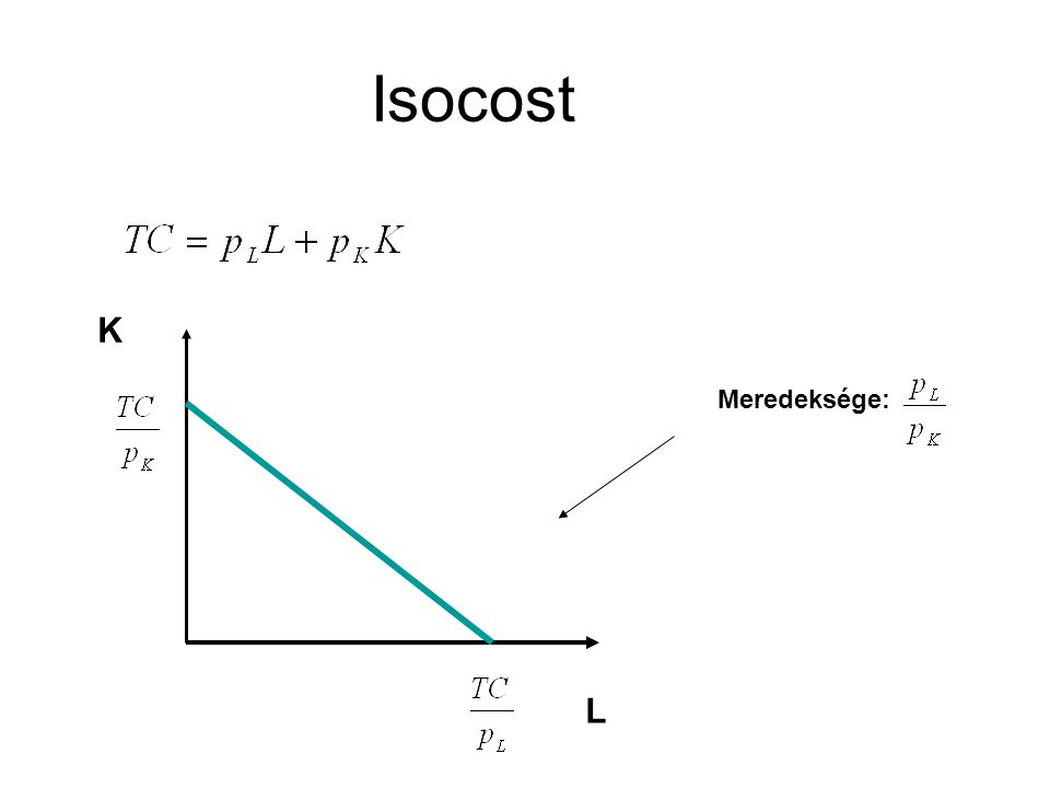 Isocost L K Meredeksége: