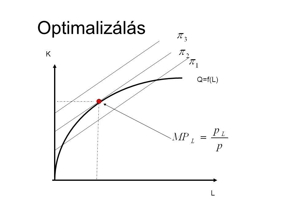 L K Q=f(L) Optimalizálás
