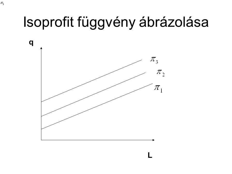 L q Isoprofit függvény ábrázolása