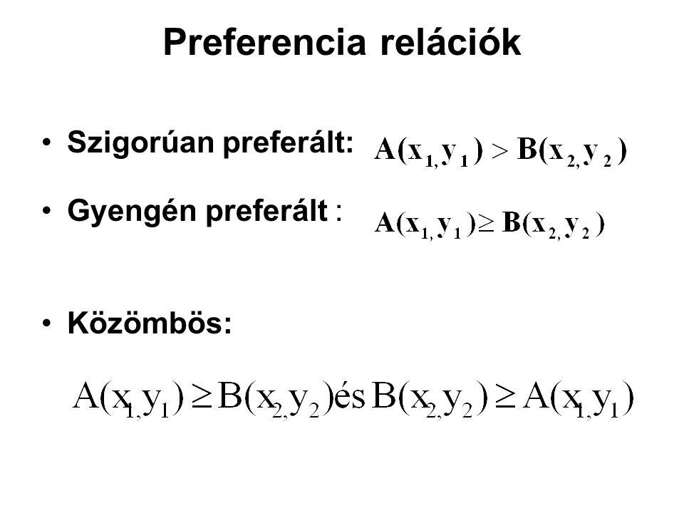 A preferenciarendezés axiómái Teljesség Reflexivitás Tranzitivitás Dominancia elve Folytonosság