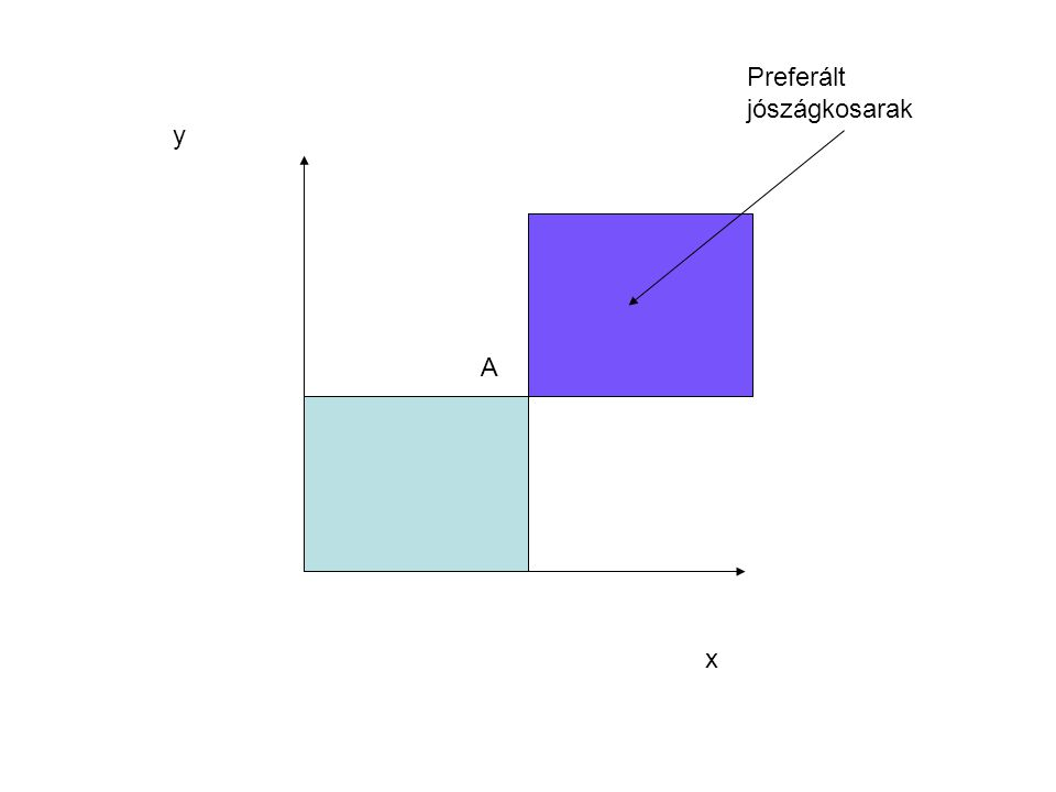 Közömbösségi görbe Azon jószágkosarak halmaza a közömbösségi térben, amelyek a fogyasztó számára közömbös relációban vannak, vagyis ugyanolyan szintű szükséglet-kielégítést tesznek elérhetővé Jellemzői: - minden ponton áthalad egy, de csakis egy közömbösségi görbe - nem metszhetik egymást - negatív meredekség - origóra konvex