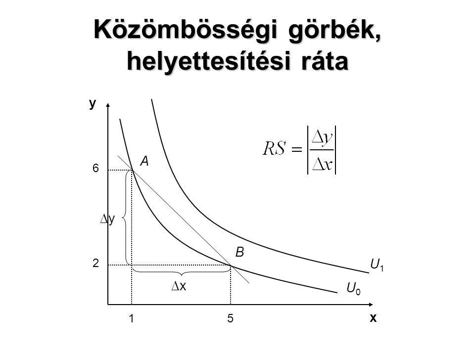 Közömbösségi görbék, helyettesítési ráta x y A B 6 2 15 U0U0 U1U1 ∆x ∆y