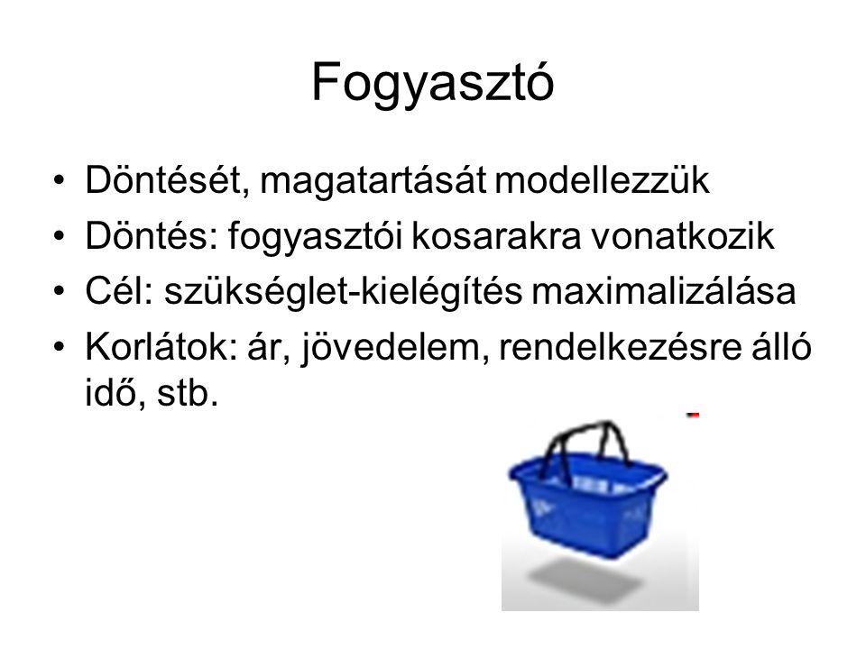 Fogyasztó Döntését, magatartását modellezzük Döntés: fogyasztói kosarakra vonatkozik Cél: szükséglet-kielégítés maximalizálása Korlátok: ár, jövedelem