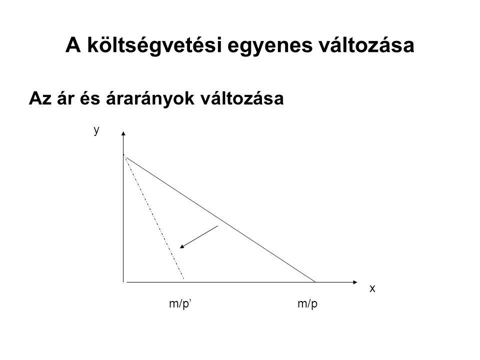 A költségvetési egyenes változása Az ár és árarányok változása x y m/p'm/p