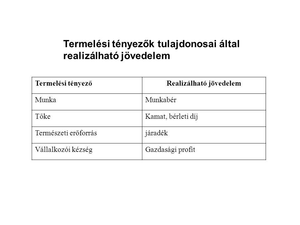 Termelési tényezők tulajdonosai által realizálható jövedelem Termelési tényezőRealizálható jövedelem MunkaMunkabér TőkeKamat, bérleti díj Természeti e