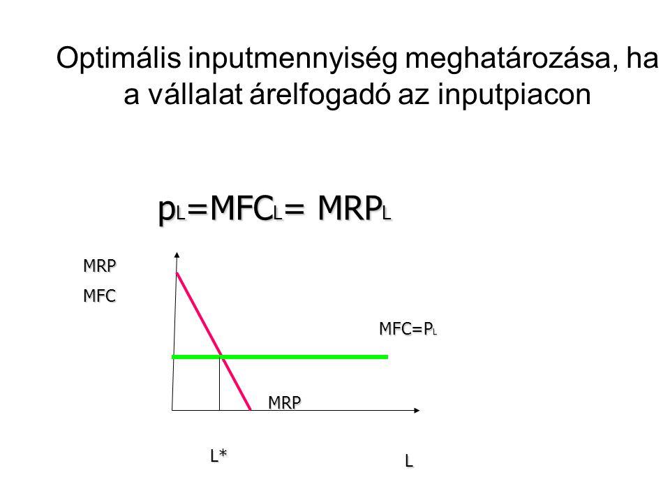 Optimális inputmennyiség meghatározása, ha a vállalat árelfogadó az inputpiacon p L =MFC L = MRP L p L =MFC L = MRP L L* L MRPMFC MRP MFC=P L