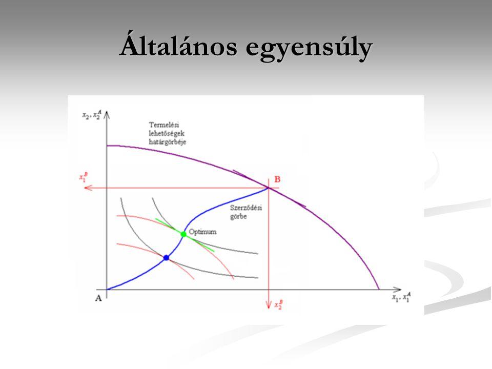 Általános egyensúly