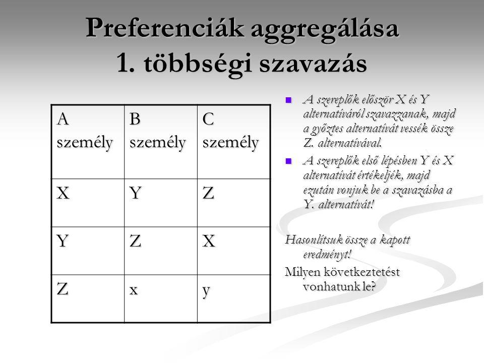 Preferenciák aggregálása 1. többségi szavazás A személy B személy C személy XYZ YZX Zxy A szereplők először X és Y alternatíváról szavazzanak, majd a