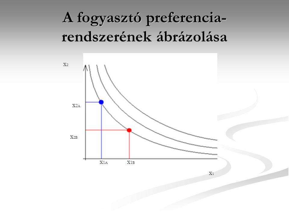 A fogyasztó preferencia- rendszerének ábrázolása x1Ax1A x1Bx1B x2Ax2A x 2B x2x2 x1x1