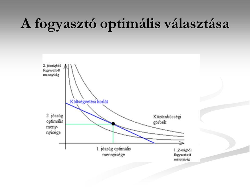 Az optimális inputkombináció: Q2Q2 K L