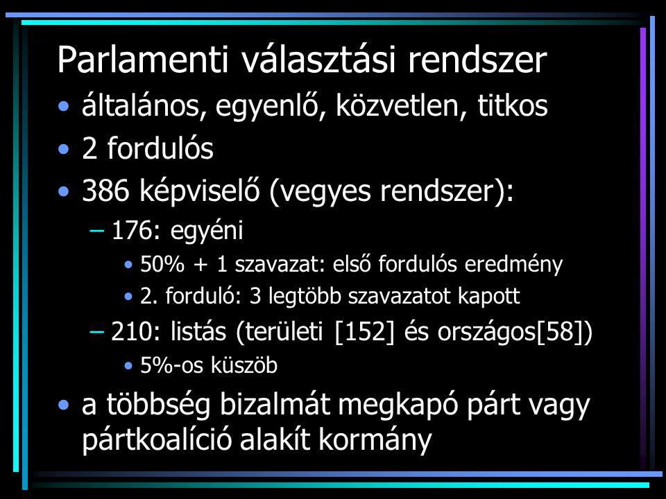Parlamenti választási rendszer általános, egyenlő, közvetlen, titkos 2 fordulós 386 képviselő (vegyes rendszer): –176: egyéni 50% + 1 szavazat: első f