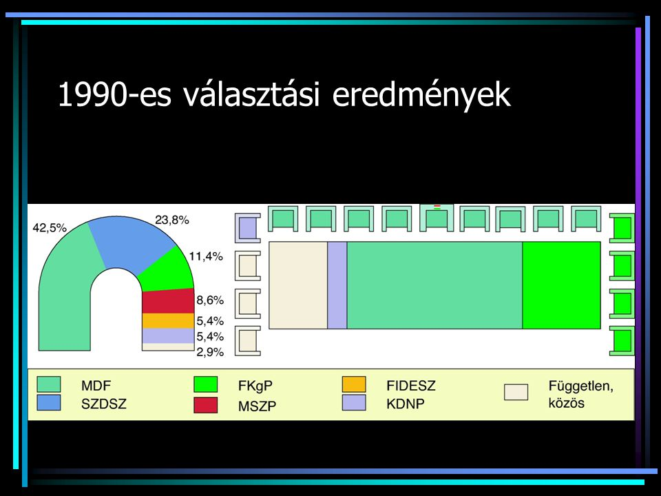 1990-es választási eredmények