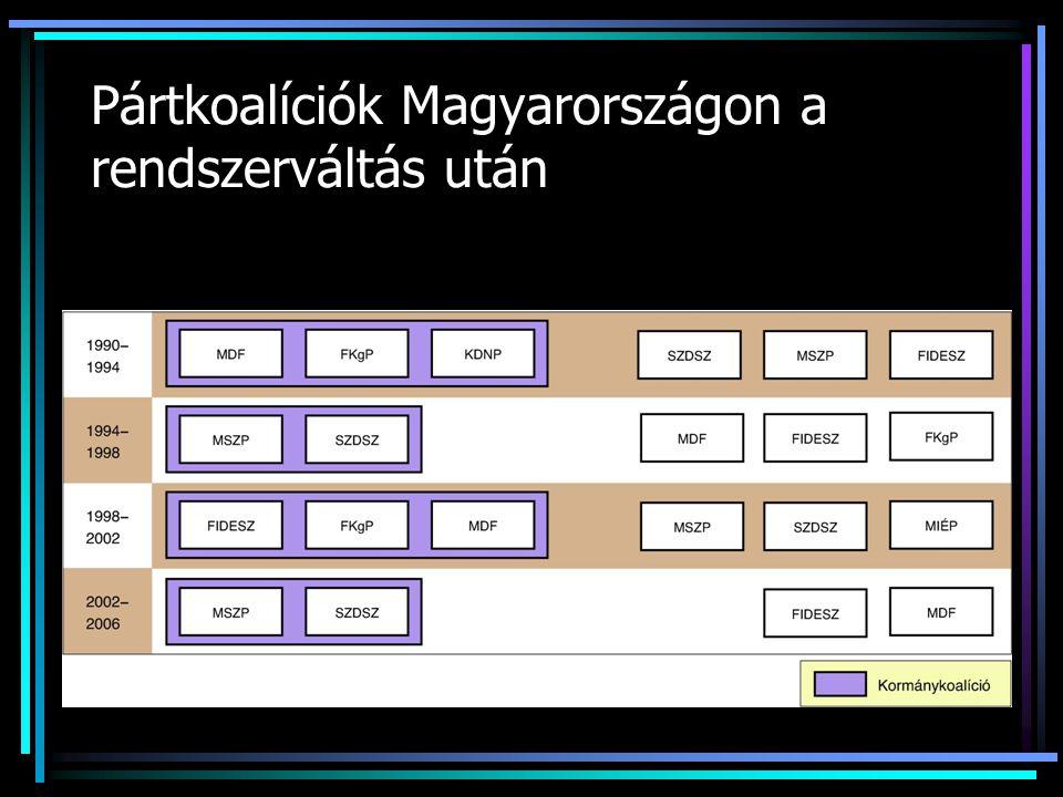 Pártkoalíciók Magyarországon a rendszerváltás után