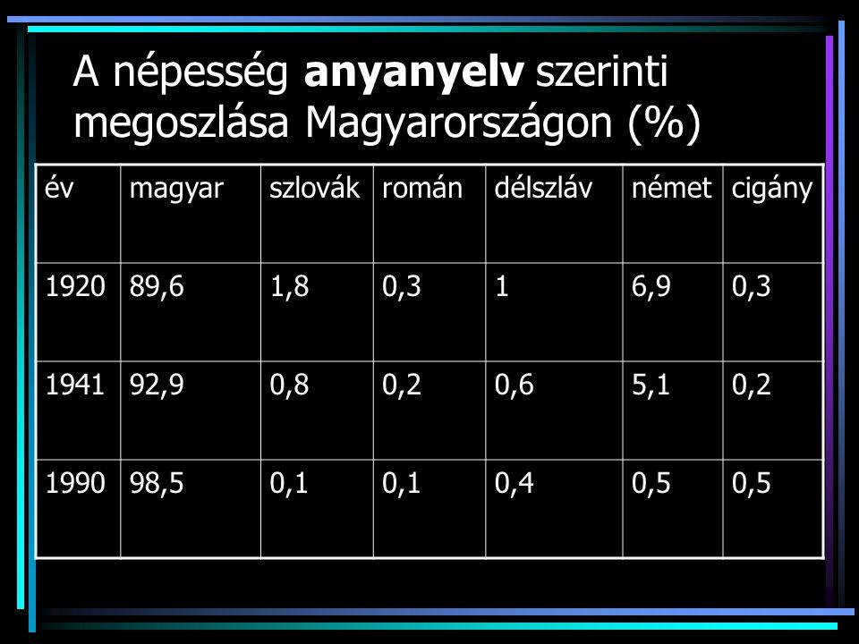 A népesség anyanyelv szerinti megoszlása Magyarországon (%) évmagyarszlovákromándélszlávnémetcigány 192089,61,80,316,90,3 194192,90,80,20,65,10,2 1990