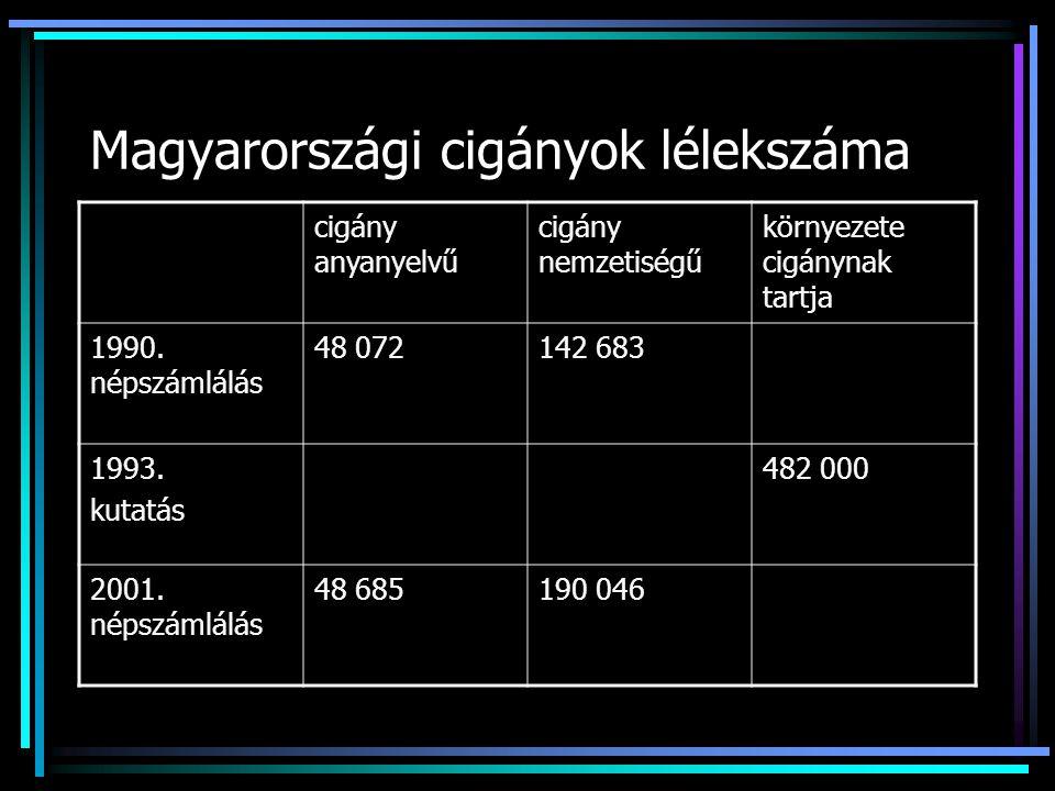 Magyarországi cigányok lélekszáma cigány anyanyelvű cigány nemzetiségű környezete cigánynak tartja 1990. népszámlálás 48 072142 683 1993. kutatás 482