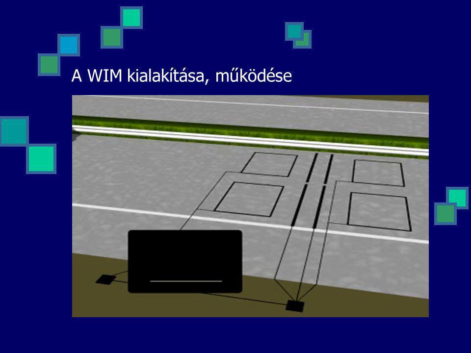 A WIM kialakítása, működése