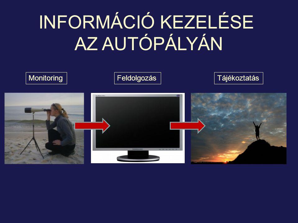 INFORMÁCIÓ KEZELÉSE AZ AUTÓPÁLYÁN MonitoringFeldolgozásTájékoztatás