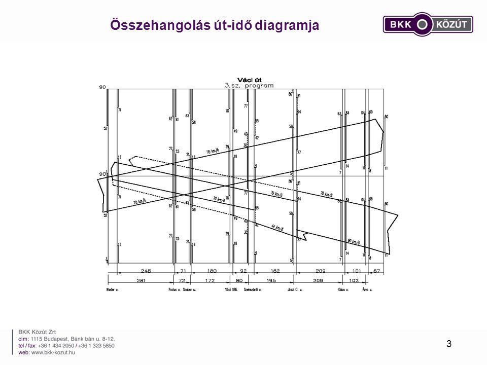 Összehangolás út-idő diagramja 3