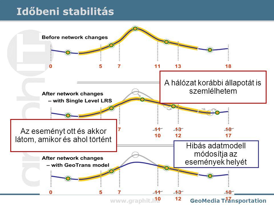 www.graphit.huGeoMedia Transportation Időbeni stabilitás Az eseményt ott és akkor látom, amikor és ahol történt A hálózat korábbi állapotát is szemlélhetem Hibás adatmodell módosítja az események helyét