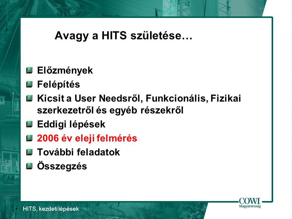 HITS, kezdeti lépések Avagy a HITS születése… Előzmények Felépítés Kicsit a User Needsről, Funkcionális, Fizikai szerkezetről és egyéb részekről Eddigi lépések 2006 év eleji felmérés További feladatok Összegzés