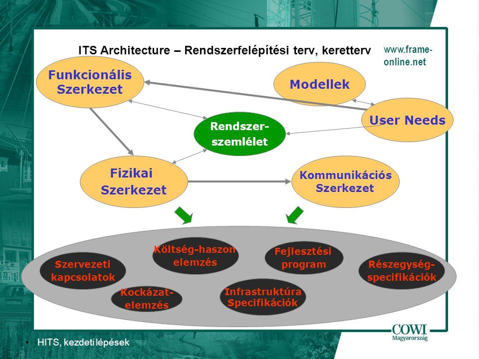 HITS, kezdeti lépések ITS Architecture – Rendszerfelépítési terv, keretterv User Needs Modellek Szervezeti kapcsolatok Kockázat- elemzés Fejlesztési program Infrastruktúra Specifikációk Részegység- specifikációk Költség-haszon elemzés Kommunikációs Szerkezet Fizikai Szerkezet Rendszer- szemlélet Funkcionális Szerkezet www.frame- online.net