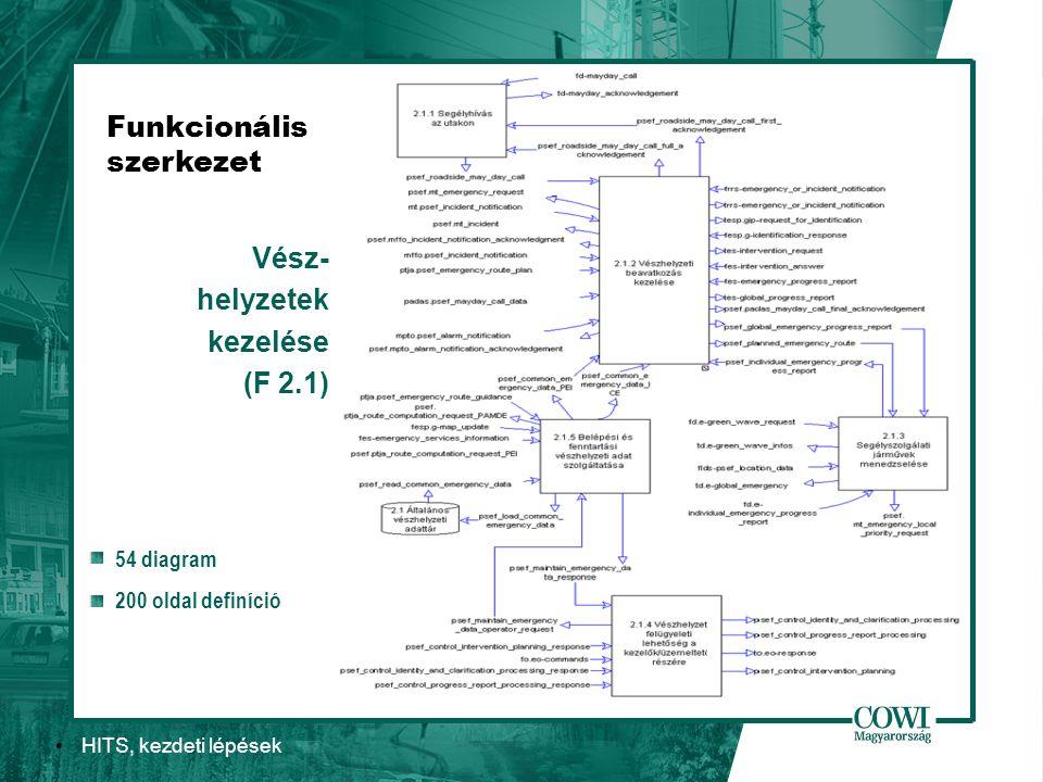 HITS, kezdeti lépések Funkcionális szerkezet Vész- helyzetek kezelése (F 2.1) 54 diagram 200 oldal definíció