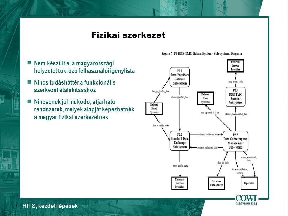 HITS, kezdeti lépések Fizikai szerkezet Nem készült el a magyarországi helyzetet tükröző felhasználói igénylista Nincs tudásháttér a funkcionális szerkezet átalakításához Nincsenek jól működő, átjárható rendszerek, melyek alapját képezhetnék a magyar fizikai szerkezetnek