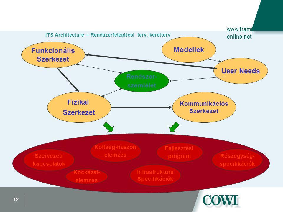 12 ITS Architecture – Rendszerfelépítési terv, keretterv User Needs Modellek Szervezeti kapcsolatok Kockázat- elemzés Fejlesztési program Infrastruktúra Specifikációk Részegység- specifikációk Költség-haszon elemzés Kommunikációs Szerkezet Fizikai Szerkezet Rendszer- szemlélet Funkcionális Szerkezet www.frame- online.net