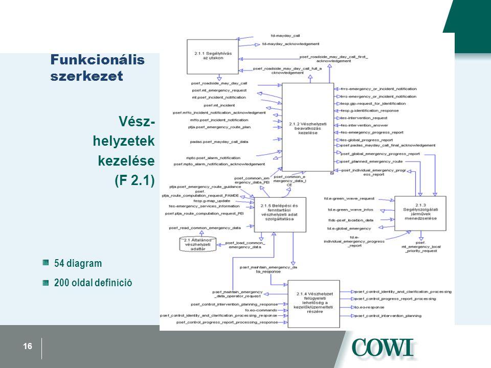 16 Funkcionális szerkezet Vész- helyzetek kezelése (F 2.1) 54 diagram 200 oldal definíció
