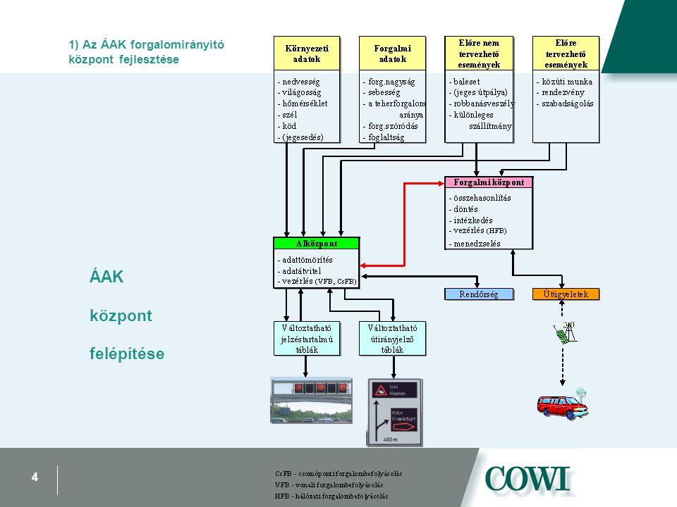 4 ÁAK központ felépítése 1) Az ÁAK forgalomirányító központ fejlesztése