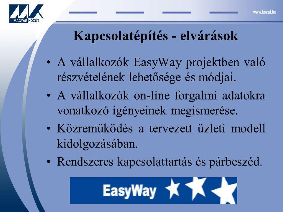 A vállalkozók EasyWay projektben való részvételének lehetősége és módjai.