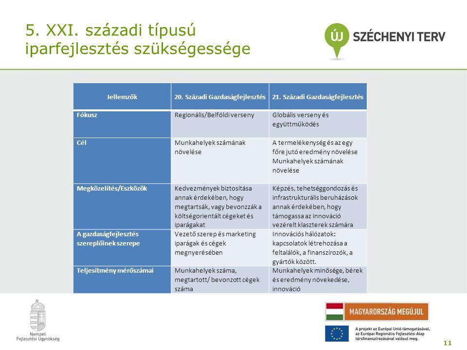 5. XXI. századi típusú iparfejlesztés szükségessége 11 - Jellemzők 20. Századi Gazdaságfejlesztés 21. Századi Gazdaságfejlesztés FókuszRegionális/Belf