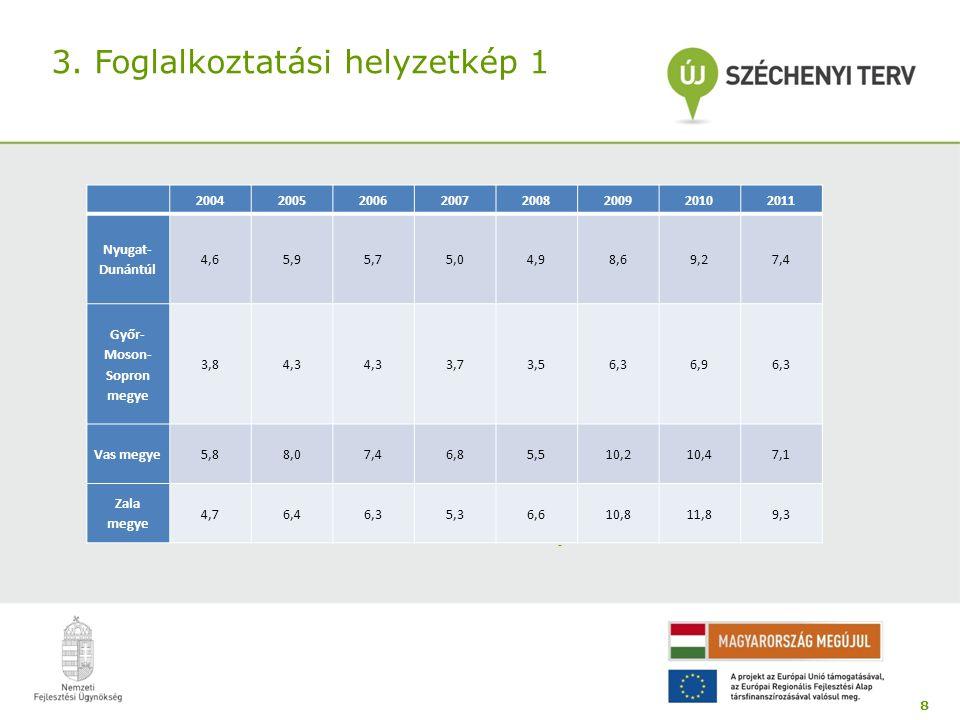 3. Foglalkoztatási helyzetkép 1 8 - 20042005200620072008200920102011 Nyugat- Dunántúl 4,65,95,75,04,98,69,27,4 Győr- Moson- Sopron megye 3,84,3 3,73,5